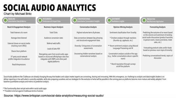 Social Audio Analytics