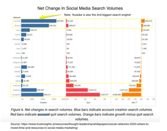 Net Change in Social Media Search Volumes