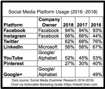 Social Media Platform Use Data