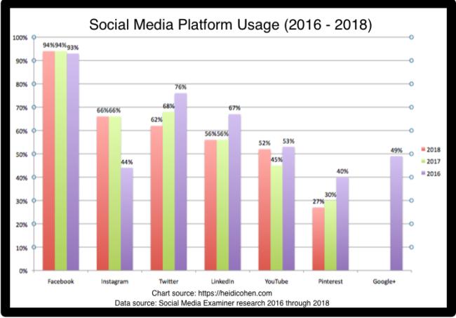 Social Media Platform Usage 2016 to 2018 - Chart