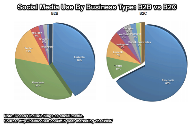 Social Media Use: B2B vs B2C (Not Including Blogs!) via Social Media Examiner