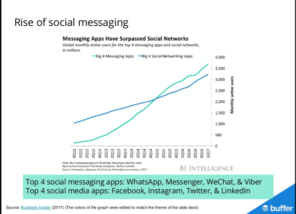 Social Messaging VS Social Media Apps Chart