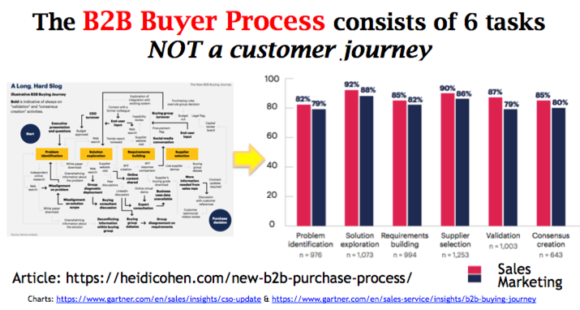 The B@B buyer process consists of 6 tasks