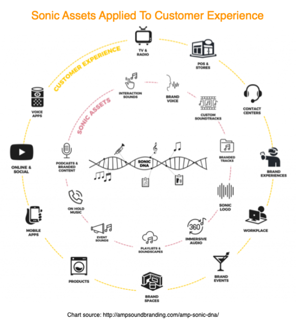 Sonic Assets Applied To customer Experience