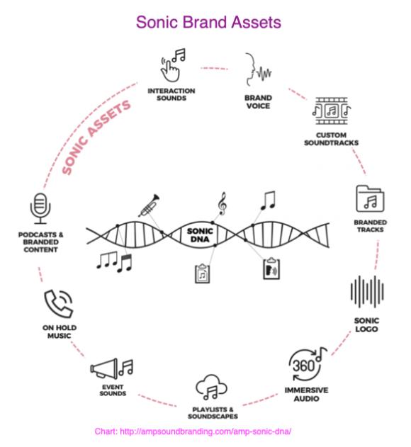 Sonic Brand Assets