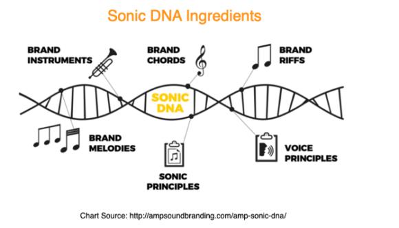 Sonic DNA Ingredients