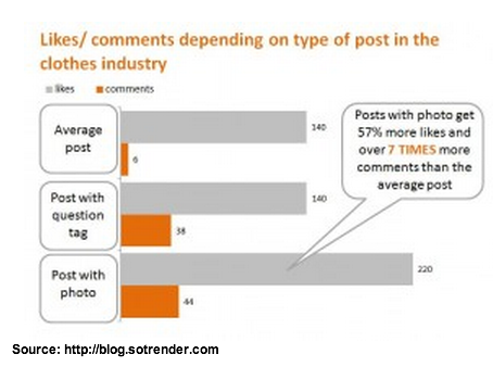 Use of photos on Facebook increases engagment