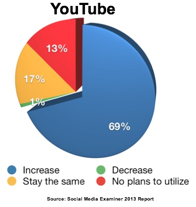 Source_ Social Media Examiner 2013 Report-YouTube