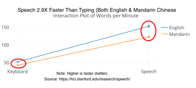 Voice Marketing Definition: speak faster than type