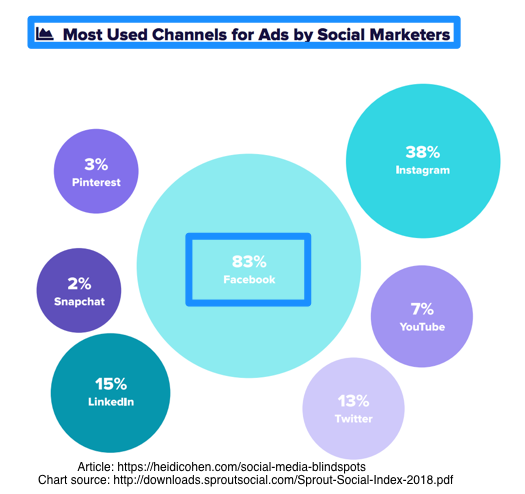 Paid Social Media Use