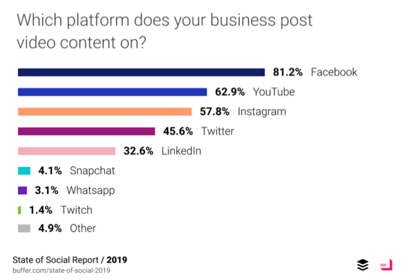Social media platforms businesses post video on