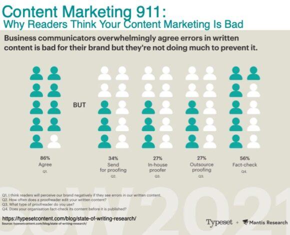 Content Marketing 911