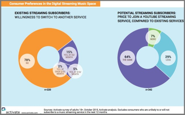 Music Subscriber Loyalty and New Customer Potential - Chart