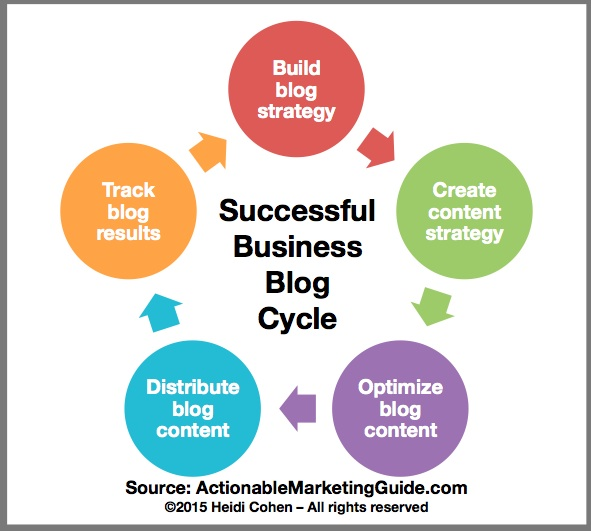 Successful Business Blog Cycle-Chart-HeidiCohen