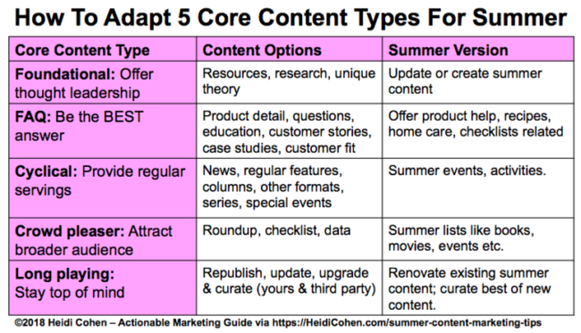 Summer Content Marketing Tips-