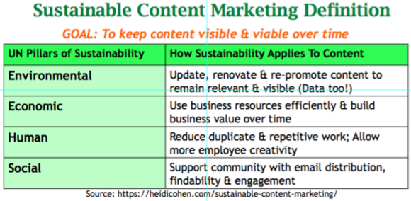 Sustainable Content Marketing Definition