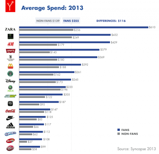 Syncapse-Value_of_a_Fan_Report_2013-Average Spend
