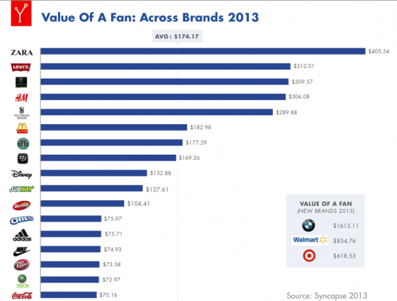 Syncapse-Value_of_a_Fan_Report_2013-Brand Values