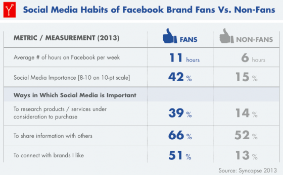 Syncapse-Value_of_a_Fan_Report_2013-Social Media Habits