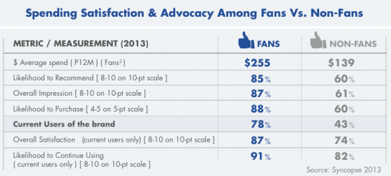 Syncapse__Value_of_a_Fan_Report_2013-Satisfaction and Advocacy