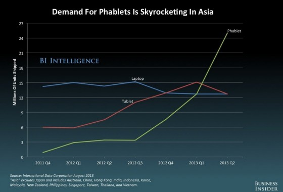 Phablet sales 2013