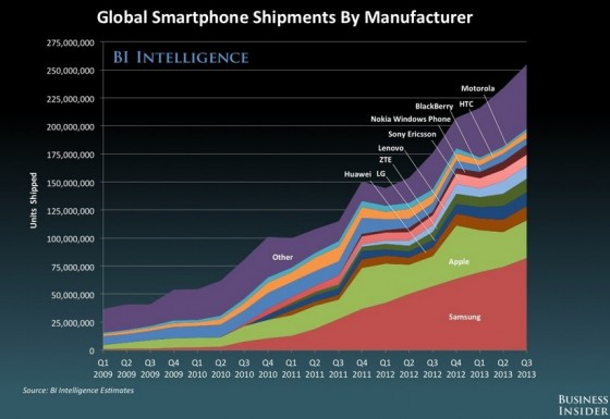 Global Smartphone shipments continue to grow - Business Insider 2013- Chart