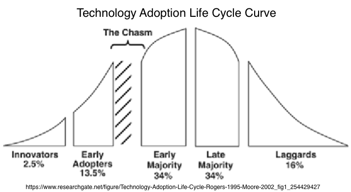 Technology adoption life cycle curve chart