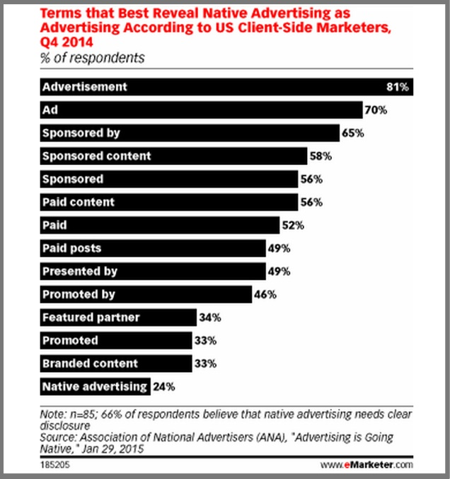 Terms to distinguish Native Advertising-eMarketer-2015-Chart -1