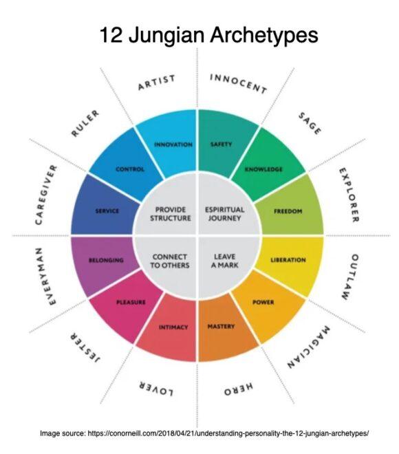 12 Jungian Archetypes