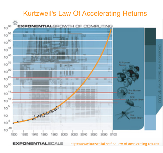 Kurtzweil's Law of Accelerating returns chart