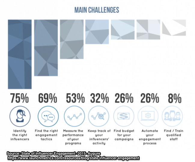 Influencer Relations Marketing- Challenges-Chart