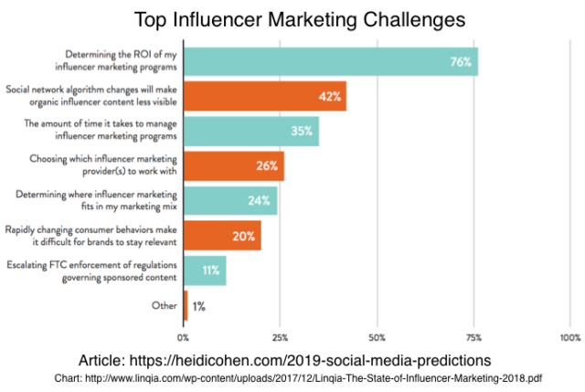 2019 Social Media Predictions: How To Make Your Marketing