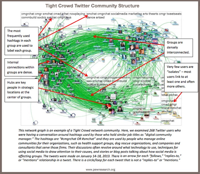 Tight Crowd Twitter Community Structure-Pew Internet-2014-1