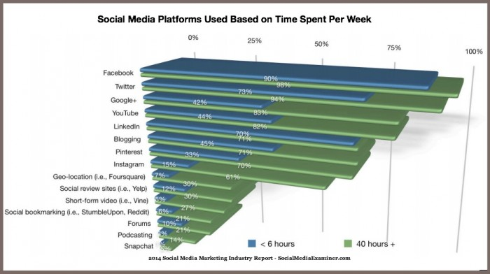 Time Commitment vs Platform-2014