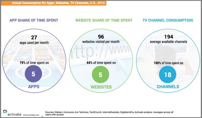 Content Inner Circle By Device - Chart