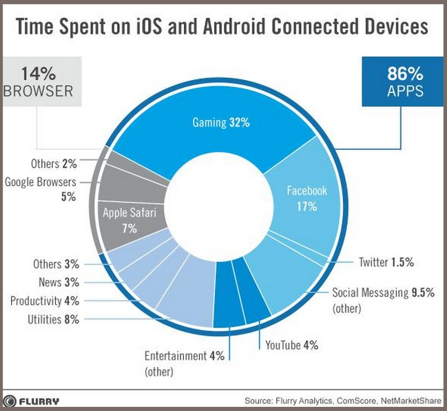 Time Spent On Mobile-Flurry-2014-1