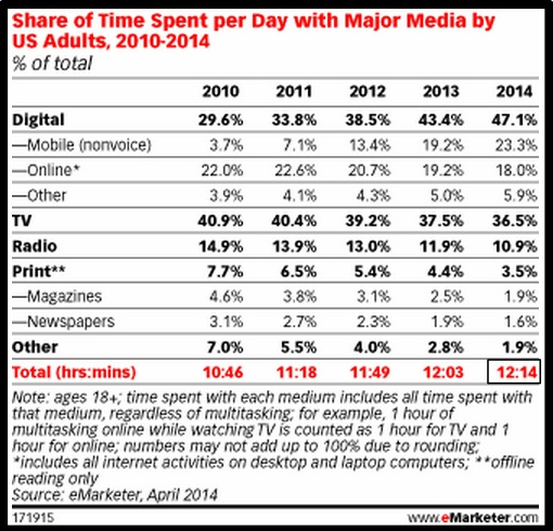 Consumers spend 12.5 hours per day with media