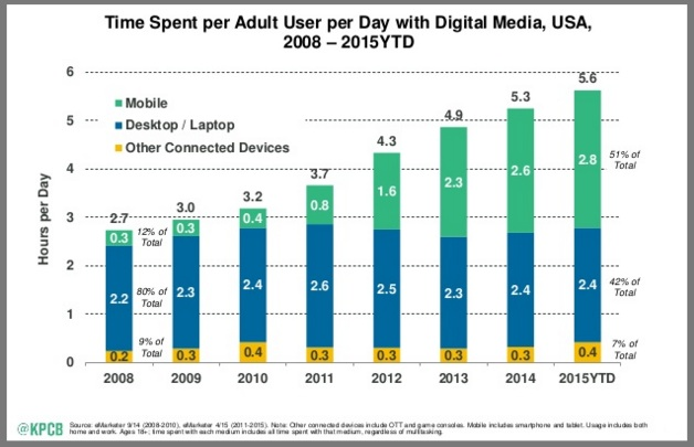 Time spent with digital media continues to grow- Mary Meeker Chart