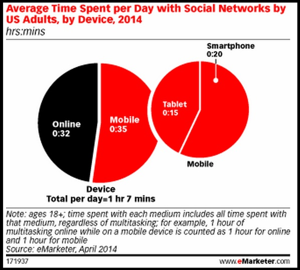 Time Spent with Social Media per Day - eMarketer