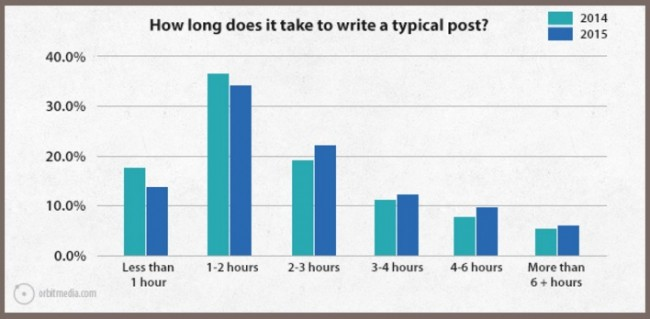 Average Time To Write A Blog Post - Orbit Media Chart