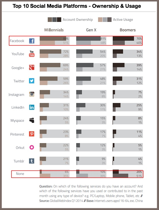 multi-platform social media usage - Global Web Index-2014
