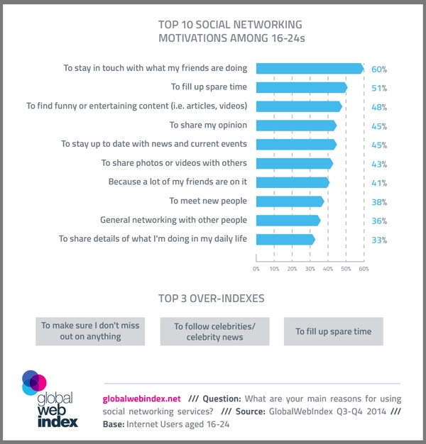 Top 10 Social Networking-2014 —Chart- Global Web Index