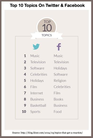 Multi-platform social media use-Twitter and Facebook