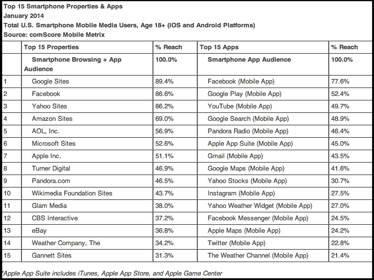 Top 15  mobile properties and apps- comScore, Inc