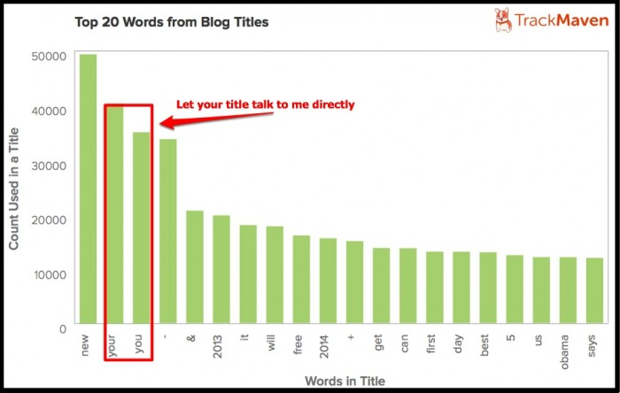 Top 20 Blog Title Words-TrackMaven-2014