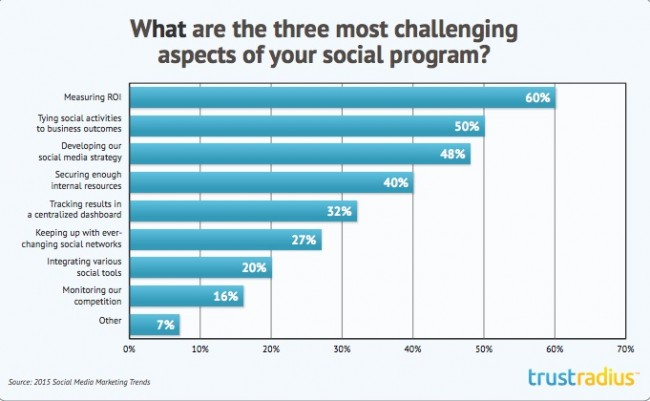 Social Media Research Chart