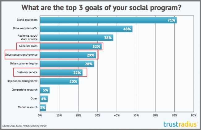 Top 3 social media goals-2015-research-Trust Radius-Chart