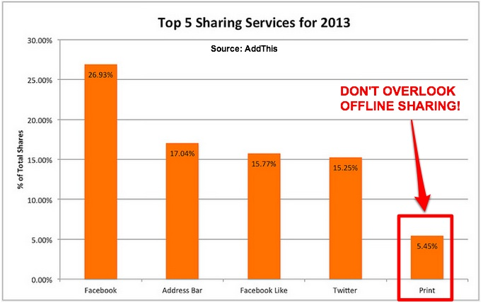 Top 5 Sharing Services 2013-AddThis Blog-1