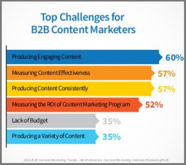 2016 B2B content marketing challenges-chart