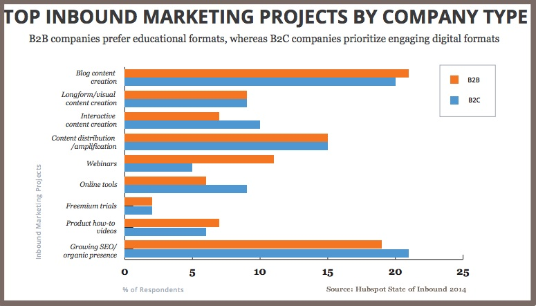 Top Projects By Company Type-Hubspot State of Inbound 2014